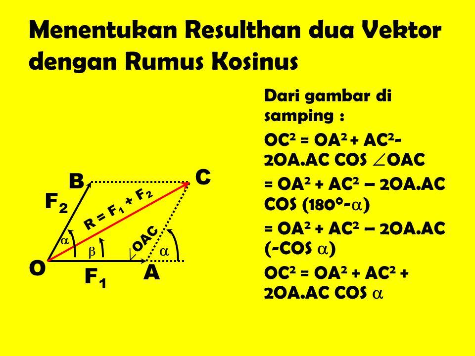 Menentukan Resulthan dua Vektor dengan Rumus Kosinus Dari gambar di samping : OC 2 = OA 2 + AC 2 - 2OA.AC COS  OAC = OA 2 + AC 2 – 2OA.AC COS (180 0