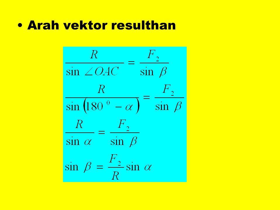 Arah vektor resulthan