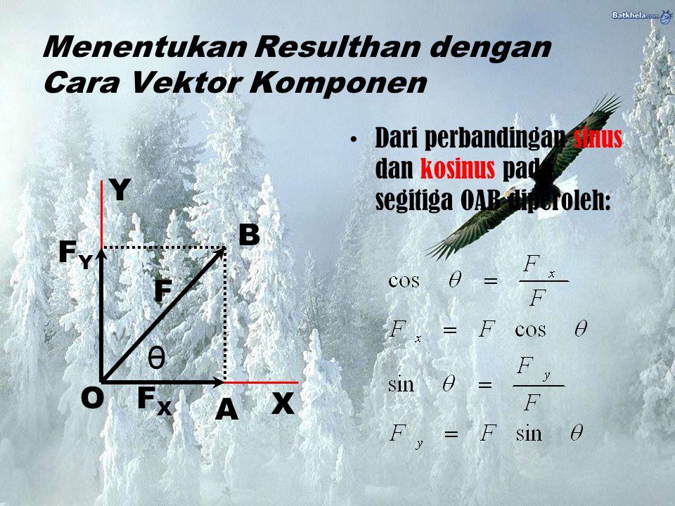 Menentukan Resulthan dengan Cara Vektor Komponen Dari perbandingan sinus dan kosinus pada segitiga OAB diperoleh: Y X F FXFX FYFY B O A θ