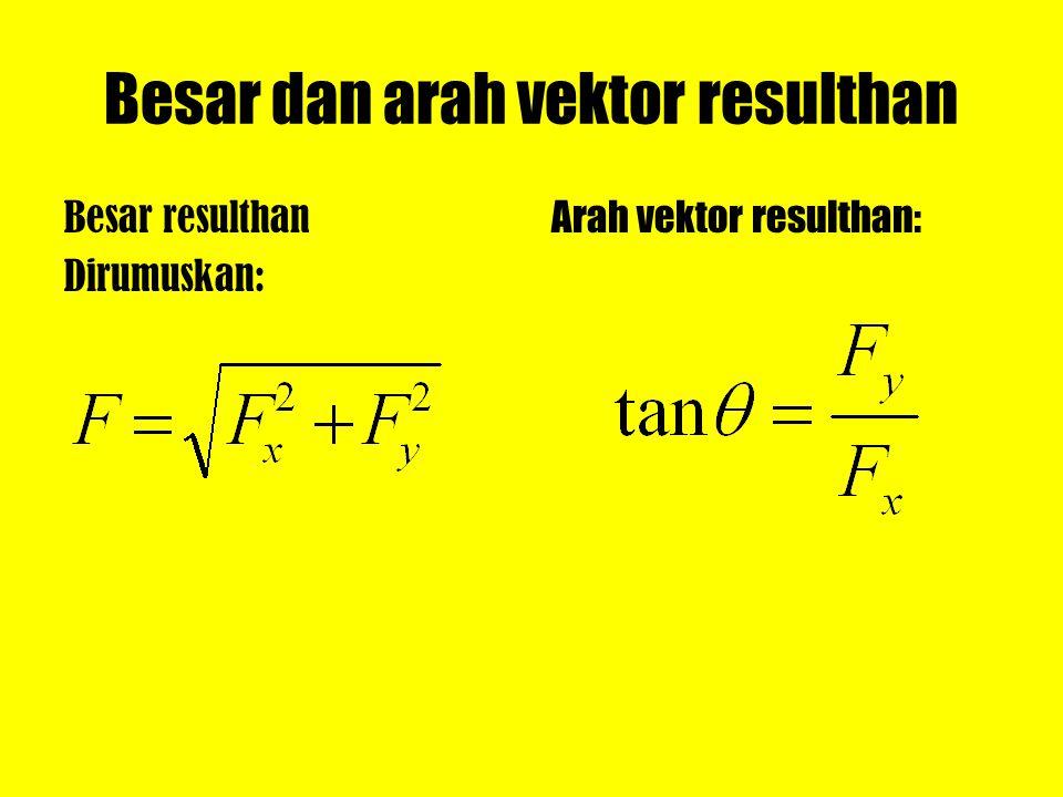 Besar dan arah vektor resulthan Besar resulthan Dirumuskan: Arah vektor resulthan: