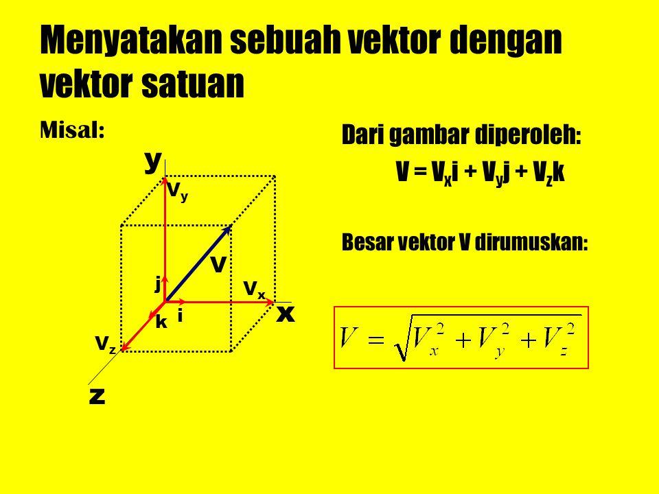 Menyatakan sebuah vektor dengan vektor satuan Misal: Dari gambar diperoleh: V = V x i + V y j + V z k Besar vektor V dirumuskan: z y x V i j k VxVx Vy