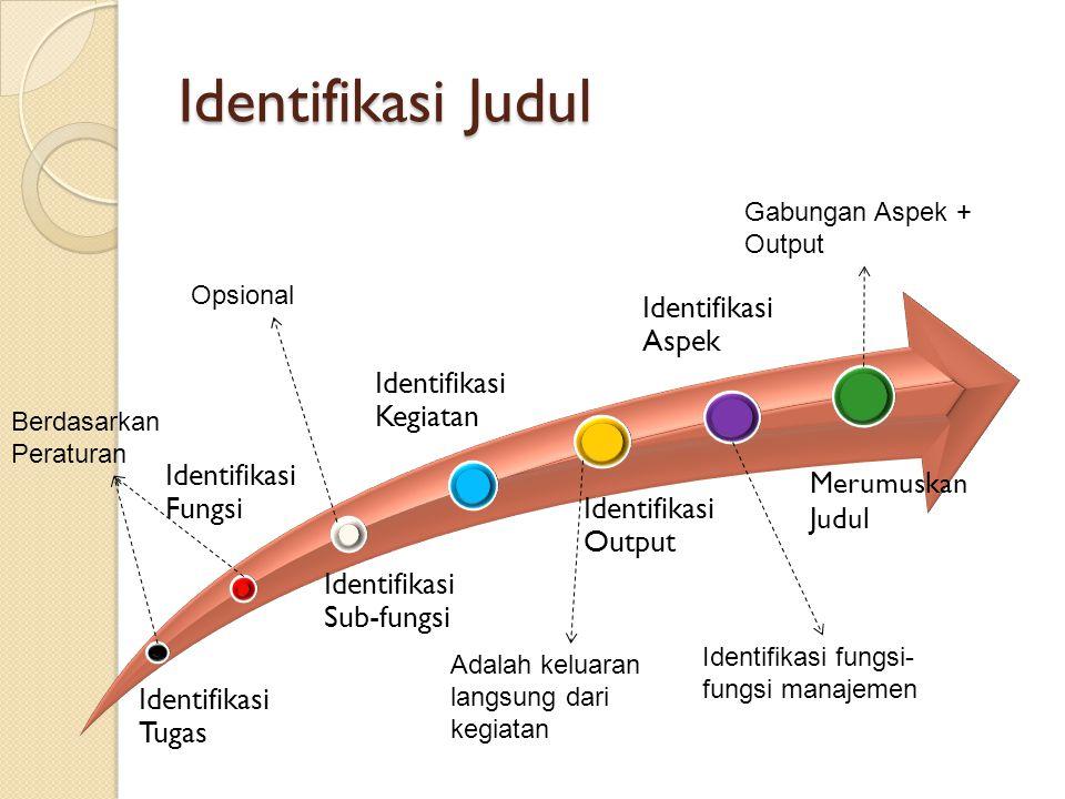 Identifikasi Judul Identifikasi Sub-fungsi Identifikasi Tugas Identifikasi Fungsi Identifikasi Kegiatan Identifikasi Output Identifikasi Aspek Merumuskan Judul Berdasarkan Peraturan Opsional Adalah keluaran langsung dari kegiatan Identifikasi fungsi- fungsi manajemen Gabungan Aspek + Output