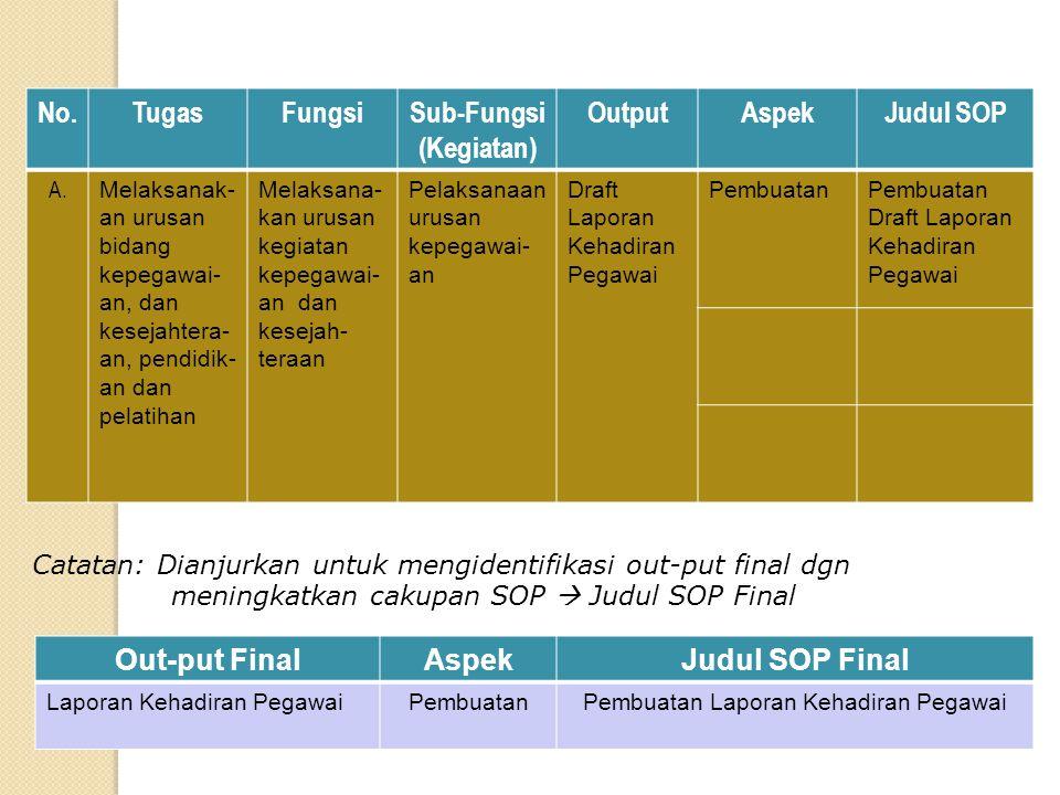 No.TugasFungsiSub-Fungsi (Kegiatan) OutputAspekJudul SOP A. Melaksanak- an urusan bidang kepegawai- an, dan kesejahtera- an, pendidik- an dan pelatiha