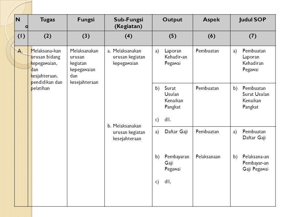 NoNo TugasFungsiSub-Fungsi (Kegiatan) OutputAspekJudul SOP (1)(2)(3)(4)(5)(6)(7) A. Melaksana-kan urusan bidang kepegawaian, dan kesjahteraan, pendidi