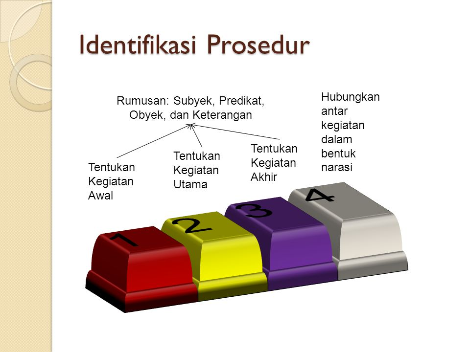 Identifikasi Prosedur Tentukan Kegiatan Awal Tentukan Kegiatan Utama Tentukan Kegiatan Akhir Hubungkan antar kegiatan dalam bentuk narasi Rumusan: Sub