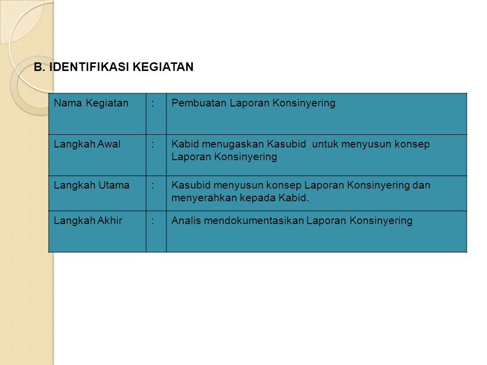 Nama Kegiatan:Pembuatan Laporan Konsinyering Langkah Awal:Kabid menugaskan Kasubid untuk menyusun konsep Laporan Konsinyering Langkah Utama:Kasubid menyusun konsep Laporan Konsinyering dan menyerahkan kepada Kabid.