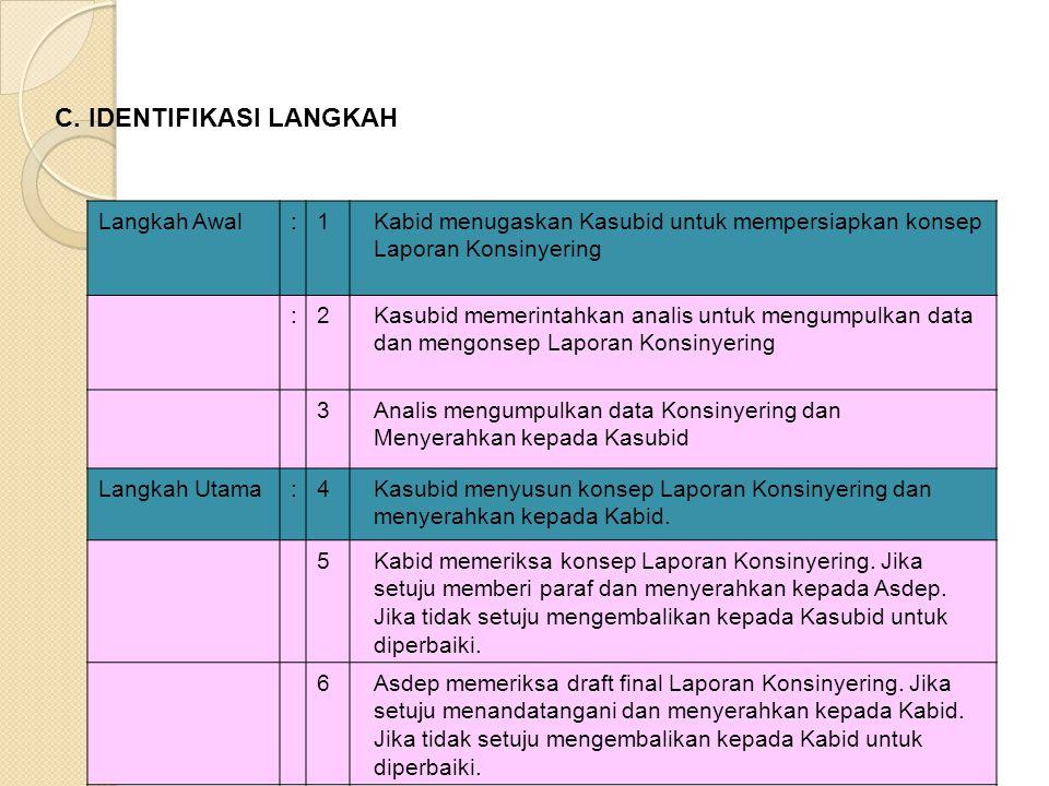 Langkah Awal:1Kabid menugaskan Kasubid untuk mempersiapkan konsep Laporan Konsinyering :2Kasubid memerintahkan analis untuk mengumpulkan data dan meng