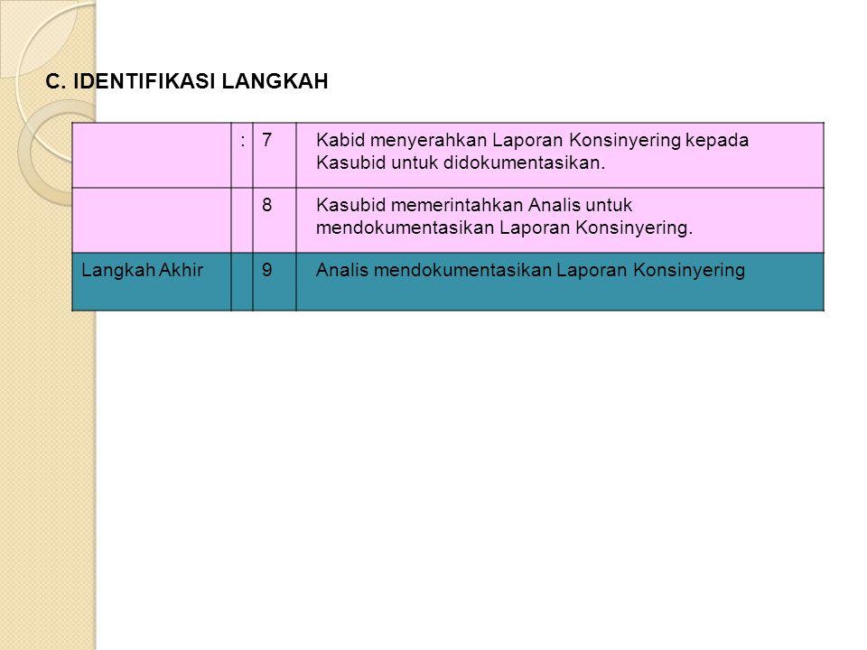 :7Kabid menyerahkan Laporan Konsinyering kepada Kasubid untuk didokumentasikan. 8Kasubid memerintahkan Analis untuk mendokumentasikan Laporan Konsinye