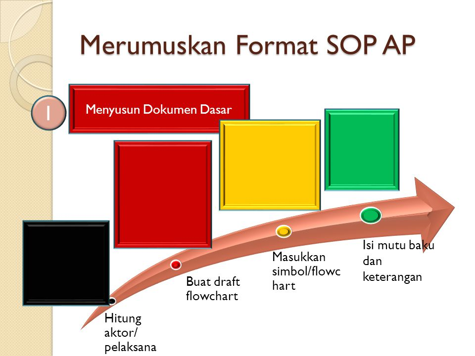 Merumuskan Format SOP AP Menyusun Dokumen Dasar 1 Buat draft flowchart Hitung aktor/ pelaksana Masukkan simbol/flowc hart Isi mutu baku dan keterangan