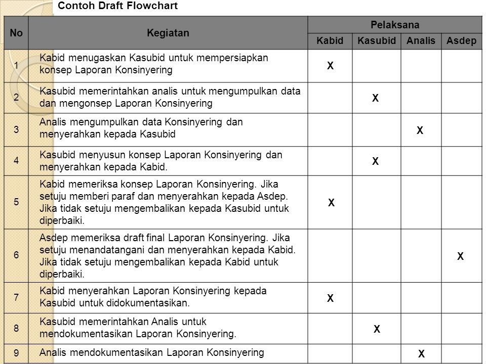 NoKegiatan Pelaksana KabidKasubidAnalisAsdep 1 Kabid menugaskan Kasubid untuk mempersiapkan konsep Laporan Konsinyering X 2 Kasubid memerintahkan anal