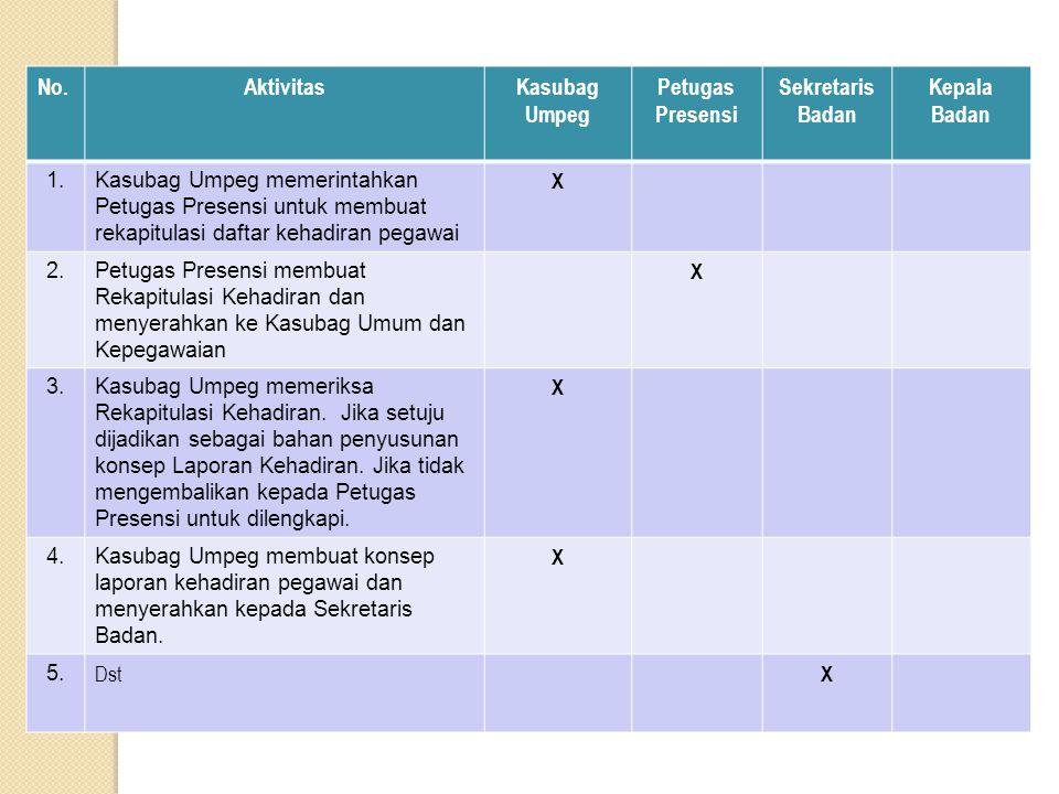 No.AktivitasKasubag Umpeg Petugas Presensi Sekretaris Badan Kepala Badan 1.Kasubag Umpeg memerintahkan Petugas Presensi untuk membuat rekapitulasi daf