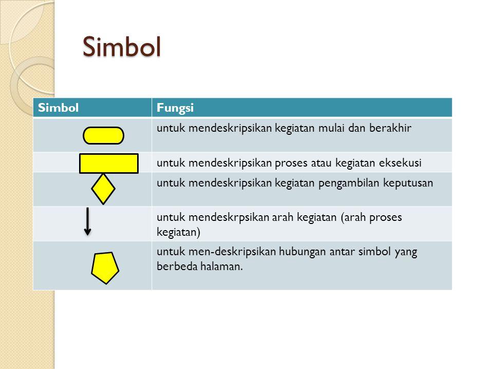 Simbol SimbolFungsi untuk mendeskripsikan kegiatan mulai dan berakhir untuk mendeskripsikan proses atau kegiatan eksekusi untuk mendeskripsikan kegiatan pengambilan keputusan untuk mendeskrpsikan arah kegiatan (arah proses kegiatan) untuk men-deskripsikan hubungan antar simbol yang berbeda halaman.