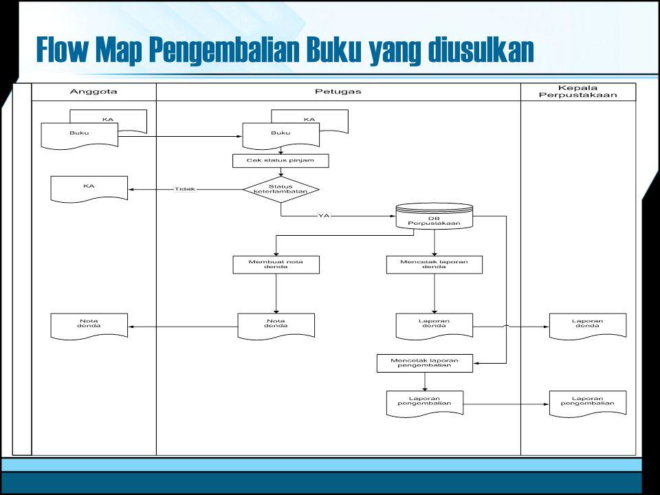 Flow Map Pengembalian Buku yang diusulkan