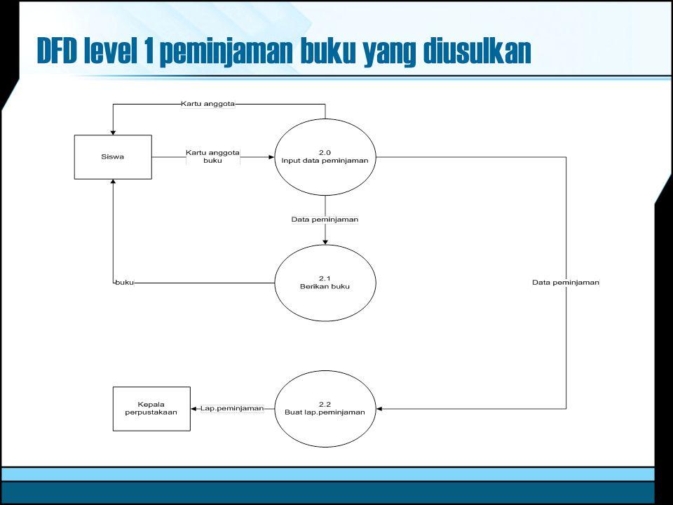 DFD level 1 peminjaman buku yang diusulkan
