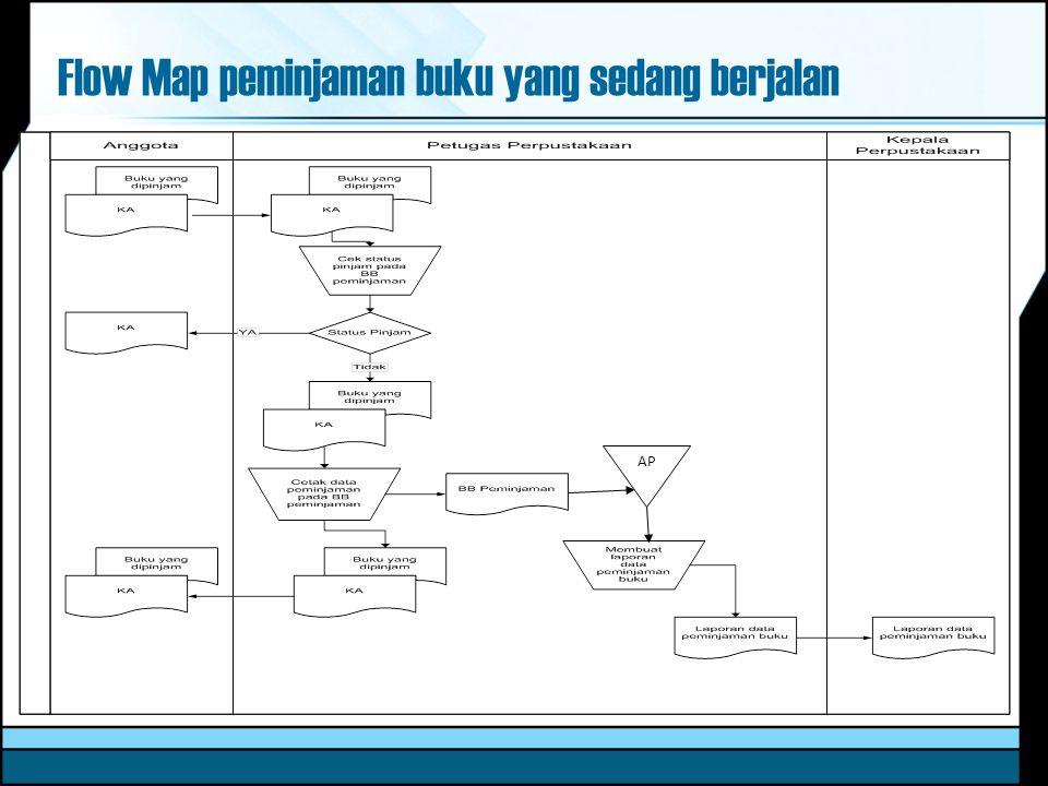 Flow Map peminjaman buku yang sedang berjalan AP