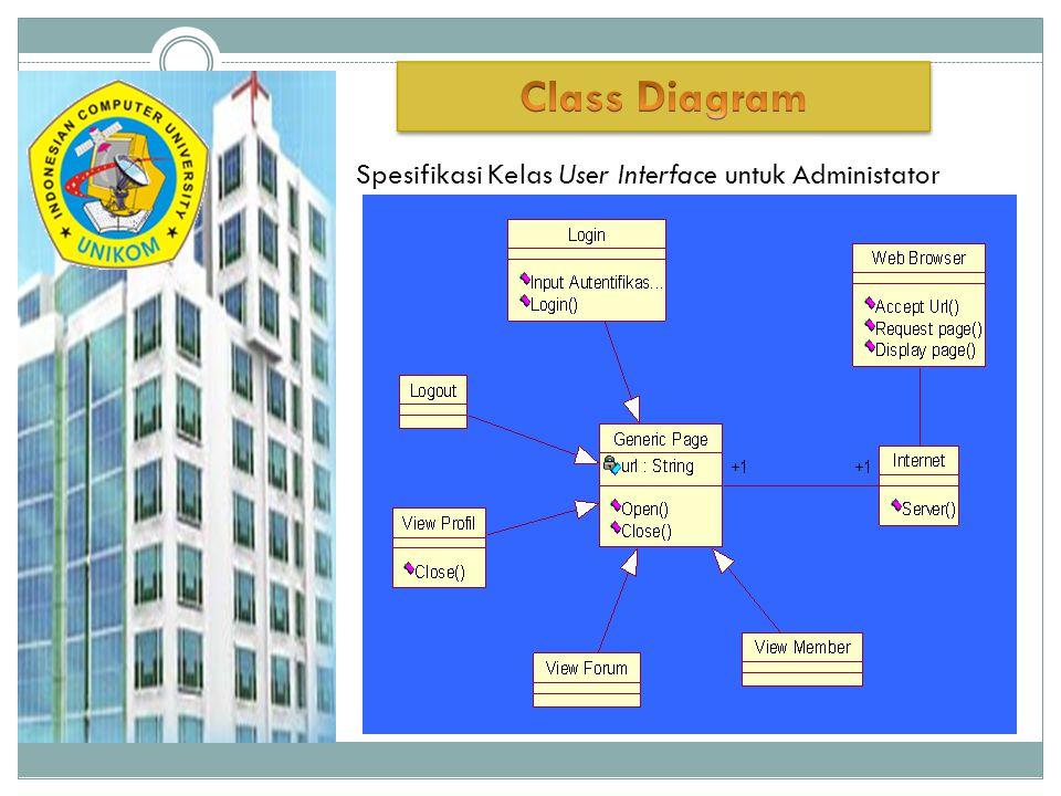 Spesifikasi Kelas User Interface untuk Administator administrator: