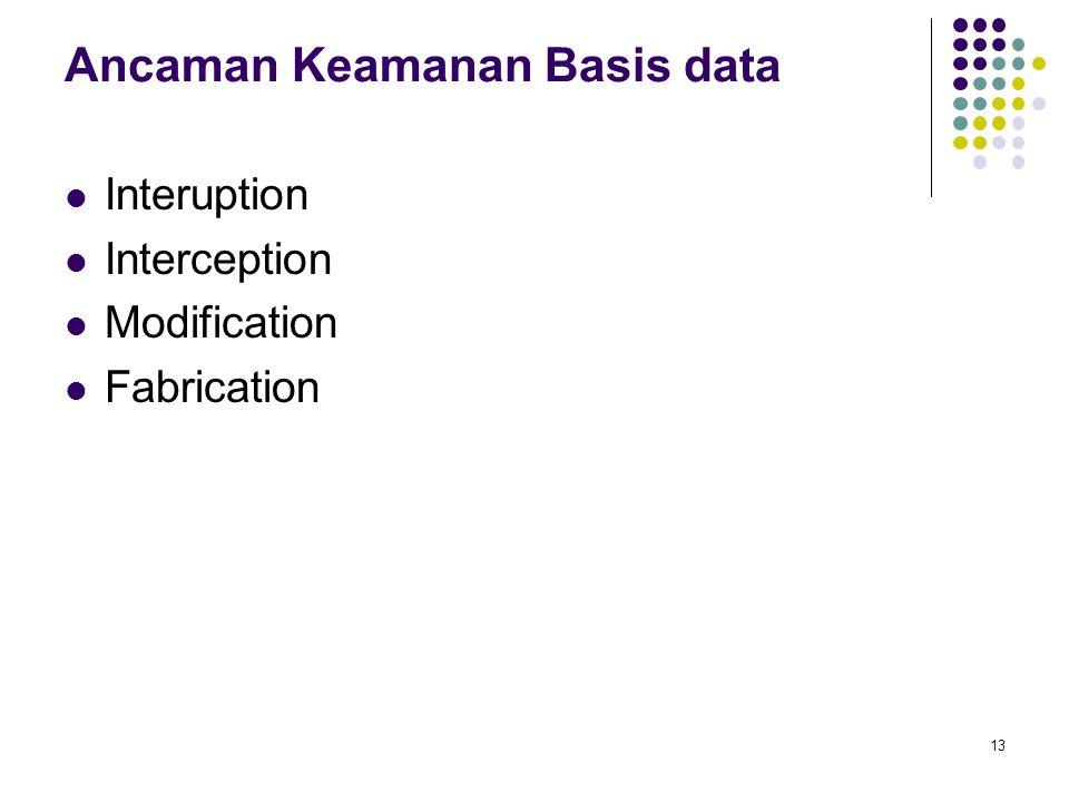 Ancaman Keamanan Basis data Interuption Interception Modification Fabrication 13
