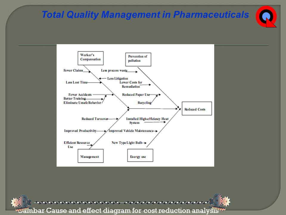 Gambar Cause and effect diagram for cost reduction analysis Total Quality Management in Pharmaceuticals