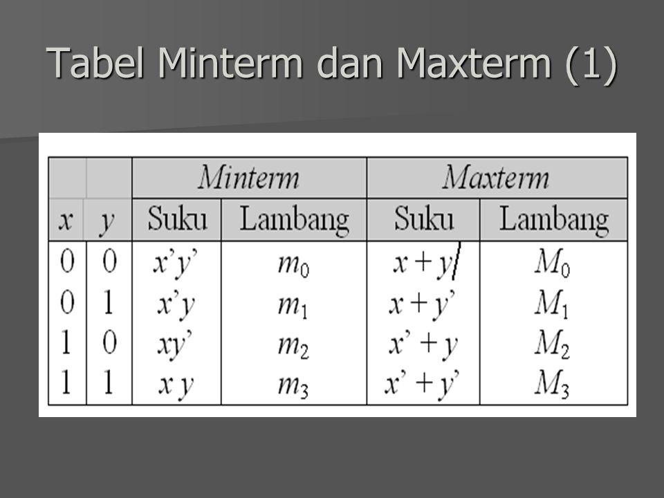 BENTUK KANONIK FUNGSI BOOLEAN (2) Contoh bentuk kanonik: Contoh bentuk kanonik: –f(x,y) = xy' + xy  Minterm –f(x,y,z) = xyz' + x'y'z +xyz  Minterm –f(x,y) = (x+y).