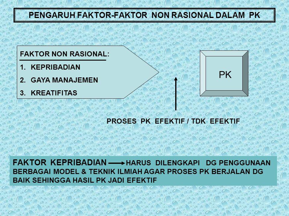 PENGARUH FAKTOR-FAKTOR NON RASIONAL DALAM PK FAKTOR NON RASIONAL: 1.KEPRIBADIAN 2.GAYA MANAJEMEN 3.KREATIFITAS PK PROSES PK EFEKTIF / TDK EFEKTIF FAKT