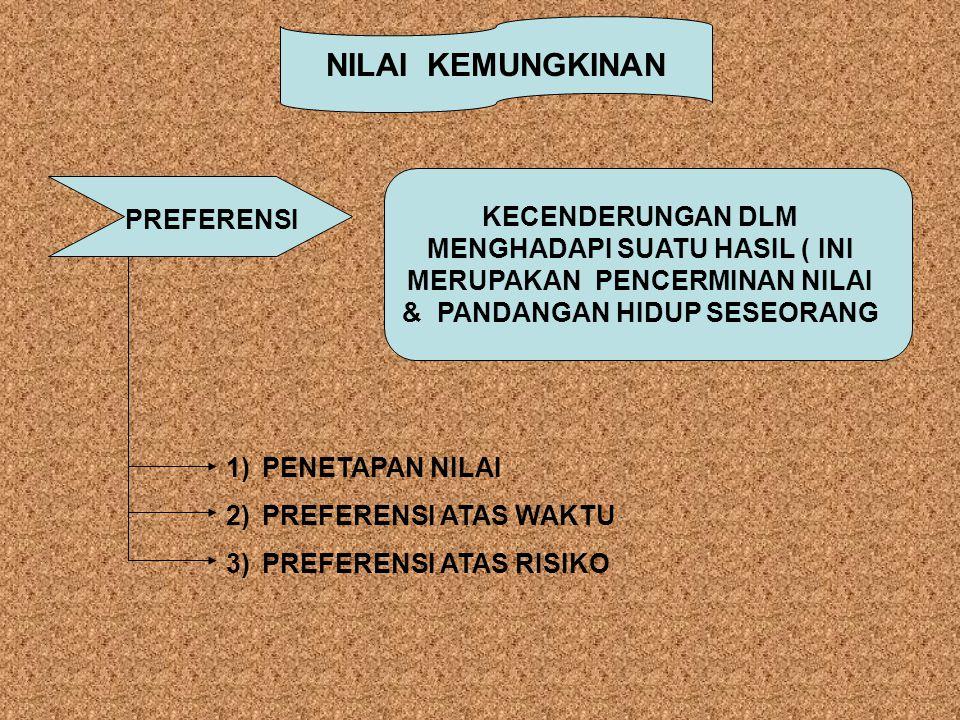NILAI KEMUNGKINAN PREFERENSI KECENDERUNGAN DLM MENGHADAPI SUATU HASIL ( INI MERUPAKAN PENCERMINAN NILAI & PANDANGAN HIDUP SESEORANG 1)PENETAPAN NILAI