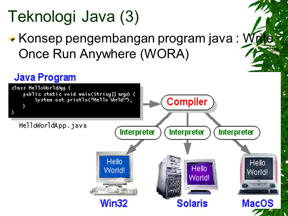 Konsep pengembangan program java : Write Once Run Anywhere (WORA) Teknologi Java (3)
