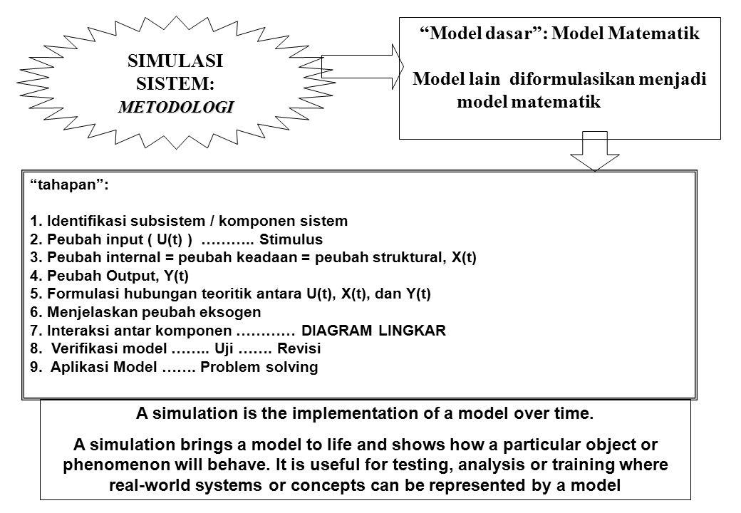 SIMULASI SISTEM: OPERASINYA Penggunaan Komputer : Simulasi Komputer: Disain Sistem Strategi Pengelolaan Sistem MODEL SISTEM PROGRAM KOMPUTER programming A model is a simplified abstract view of the complex reality.