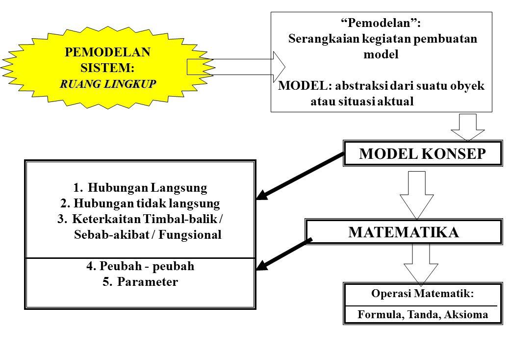 SIMULASI SISTEM:METODOLOGI Model dasar : Model Matematik Model lain diformulasikan menjadi model matematik tahapan : 1.