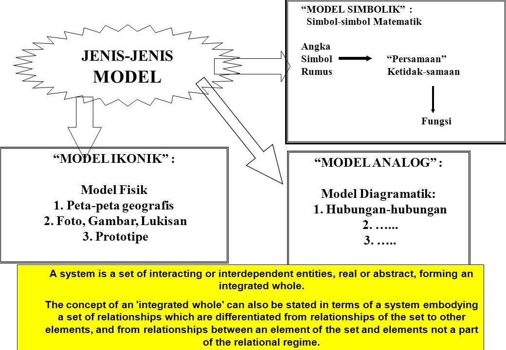 PEMODELAN SISTEM: RUANG LINGKUP Pemodelan : Serangkaian kegiatan pembuatan model MODEL: abstraksi dari suatu obyek atau situasi aktual 1.Hubungan Langsung 2.