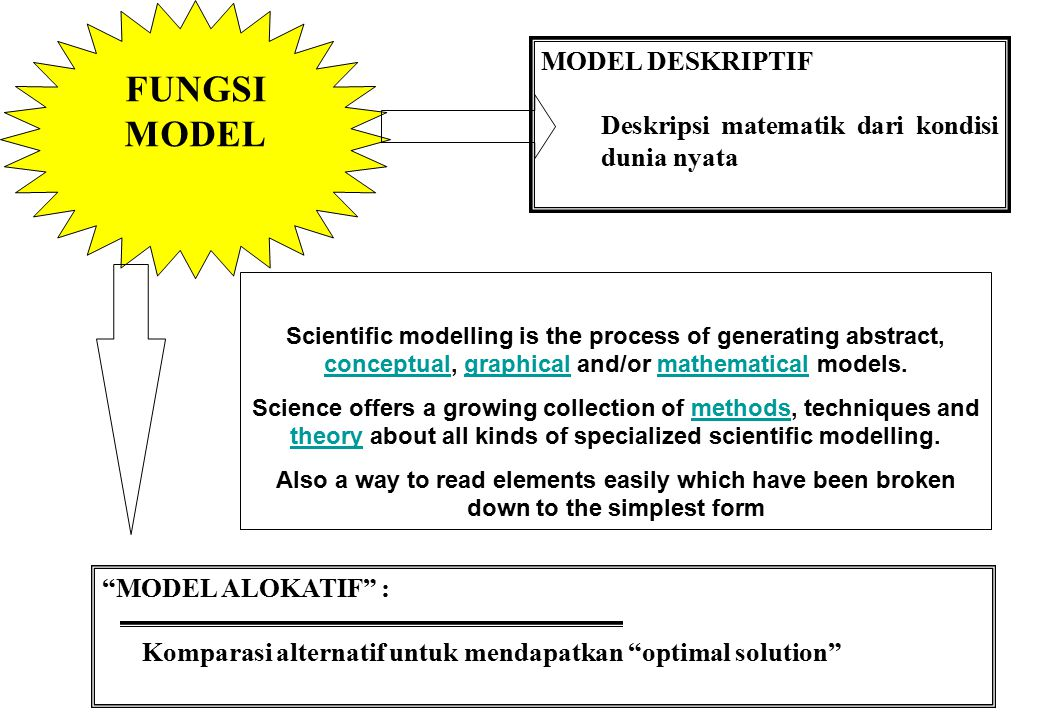 SIFAT MODEL PROBABILISTIK / STOKASTIK Teknik Peluang Memperhitungkan uncertainty DETERMINISTIK : Tidak memperhitungkan peluang kejadian Systems Engineering is an interdisciplinary approach and means for enabling the realization and deployment of successful systems.