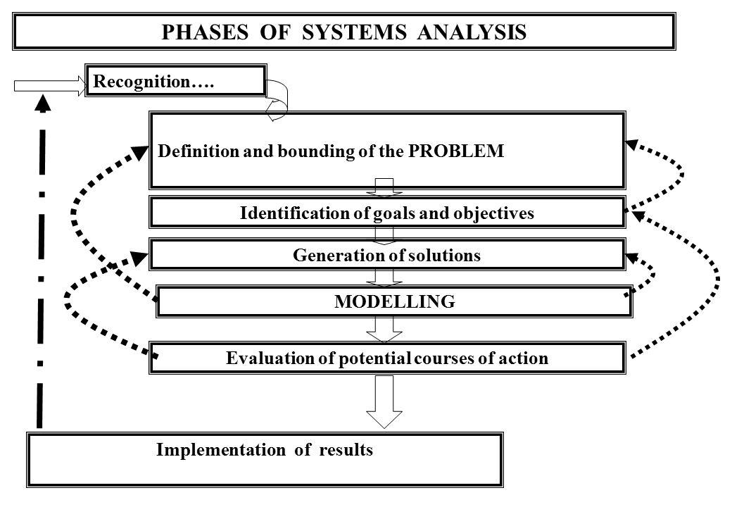 TAHAPAN PEMODELAN 1.Seleksi Konsep 2. Konstruksi Model: a.