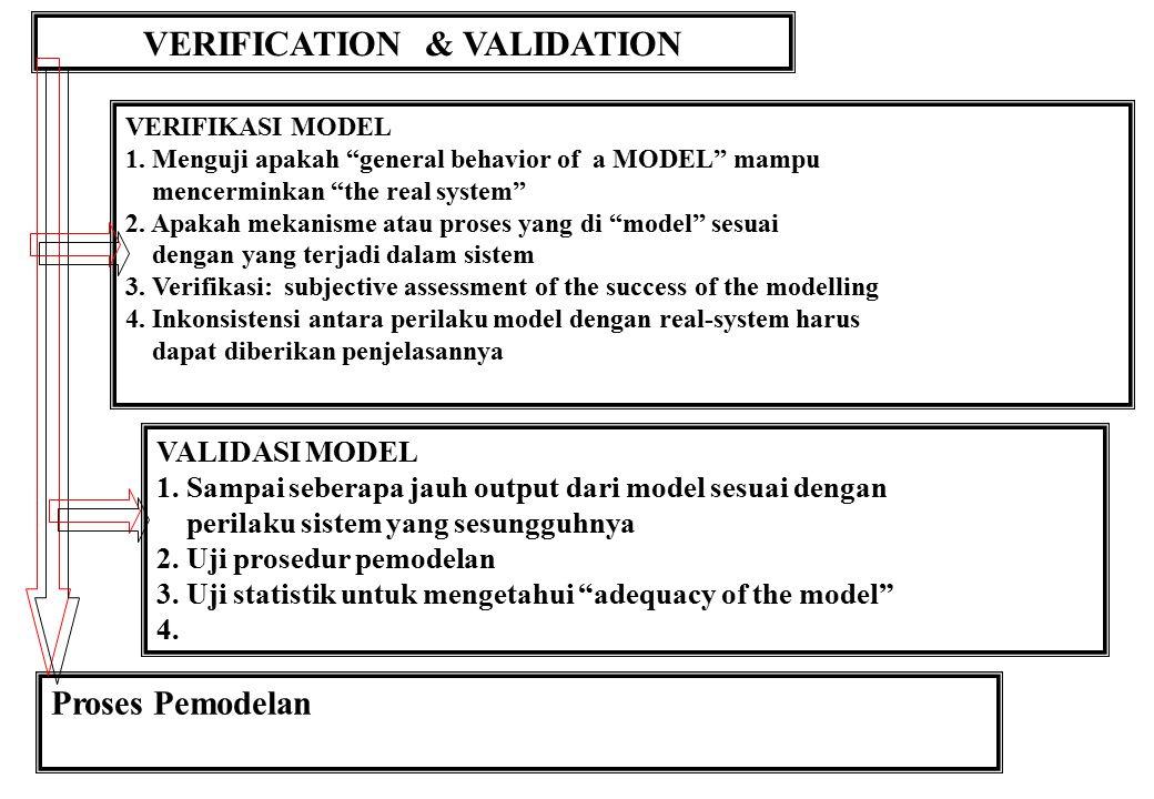 MODEL CONSTRUCTION Konstruksi Model Proses seleksi / uji alternatif yang ada Manipulasi matematis Data dikumpulkan dan diperiksa dg seksama untuk menguji penyimpangannya terhadap hipotesis.