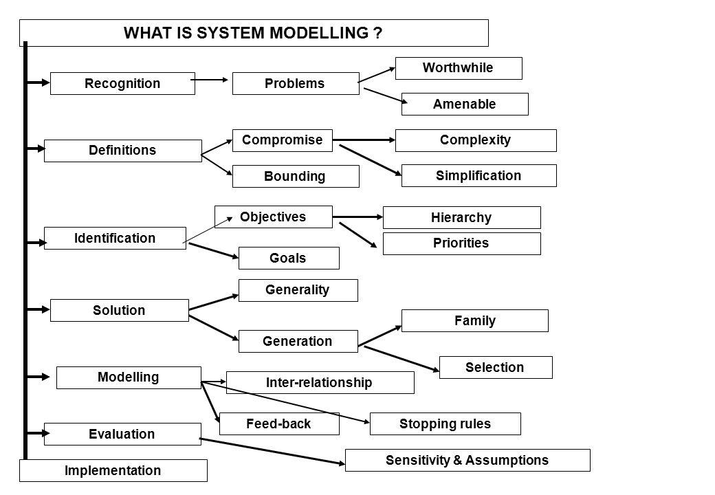 Conceptual modelling framework Diunduh dari: …………… http://2007.igem.org/wiki/index.php/Glasgow/Modeling