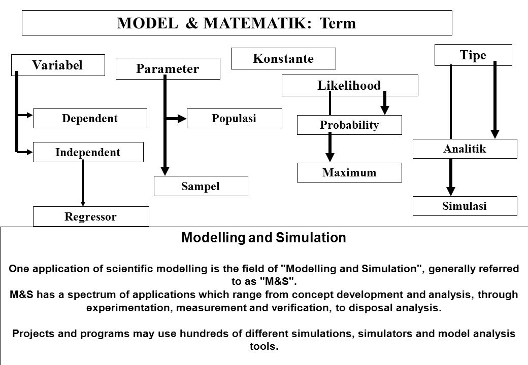 Philosophical considerations Many types of modelling implicitly involve claims about causality. This is usually (but not always) true of models involv