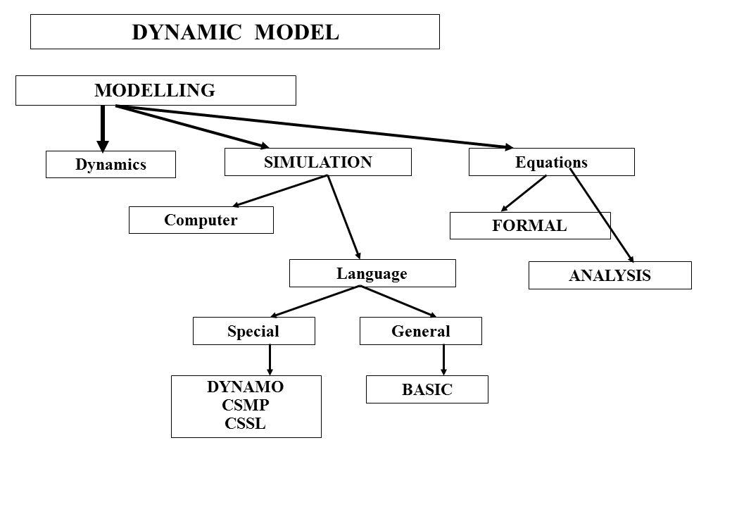 BEBERAPA PENGERTIAN MODEL FITTING: Proses pemilihan parameter (konstante dan/atau koefisien yang dapat menghasilkan nilai-nilai ramalan paling mendekati nilai-nilai sesungguhnya ANALYTICAL MODEL: Model yang formula-formulanya secara eksplisit diturunkan untuk mendapatkan nilai-nilai ramalan, contohnya: MODEL REGRESI MODEL MULTIVARIATE EXPERIMENTAL DESIGN STANDARD DISTRIBUTION, etc SIMULATION MODEL: Model yang formula-formulanya diturunkan dengan serangkaian operasi arithmatik, misal: Solusi persamaan diferensial Aplikasi matrix Penggunaan bilangan acak, dll.