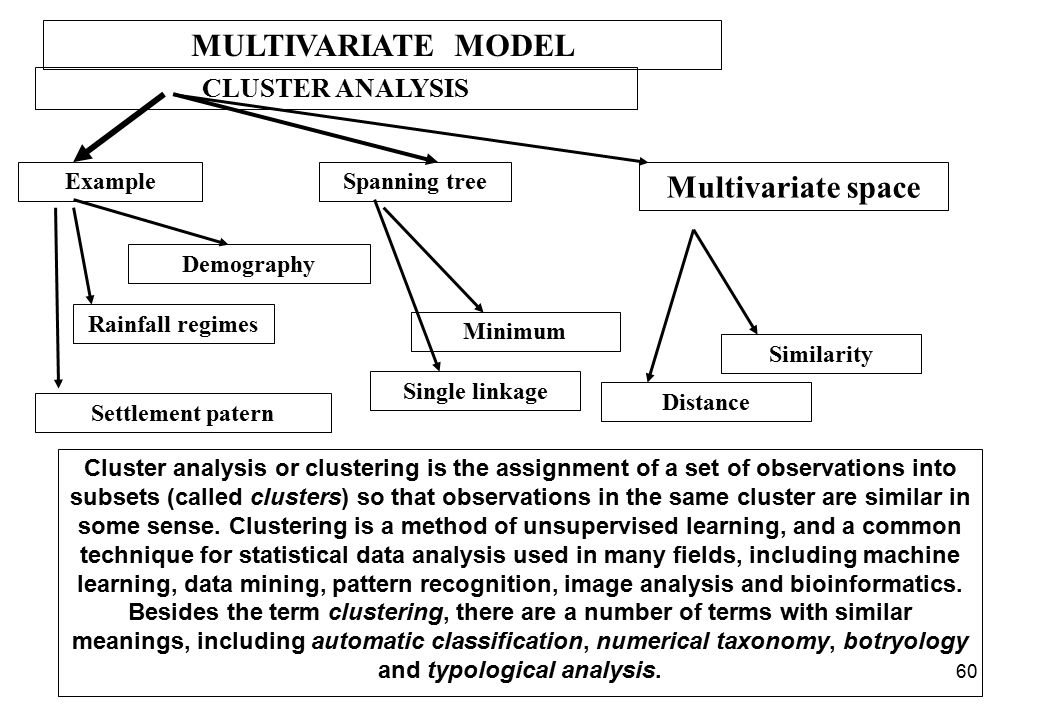 59 MULTIVARIATE MODEL PRINCIPLE COMPONENT ANALYSIS ExampleCorrelation Organism EnvironmentEigenvalues Regions Objectives Requirement Eigenvectors Prin
