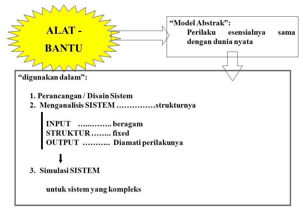 PROSEDUR Tahapan Pokok : 1.Analisis Kelayakan 2.