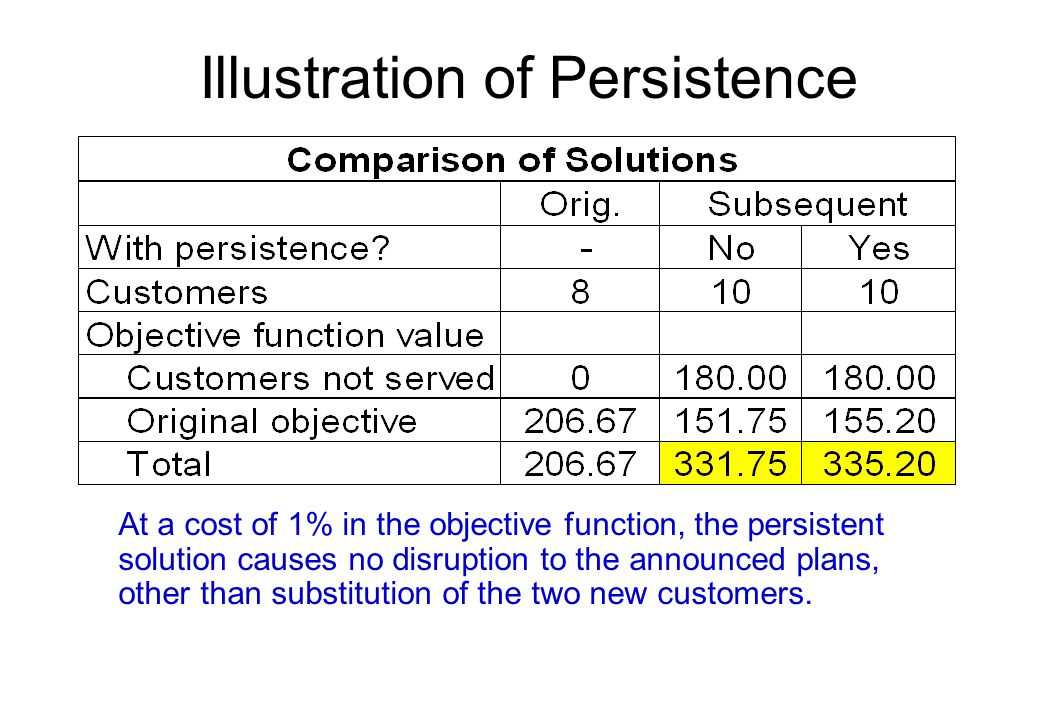 Illustration of Persistence