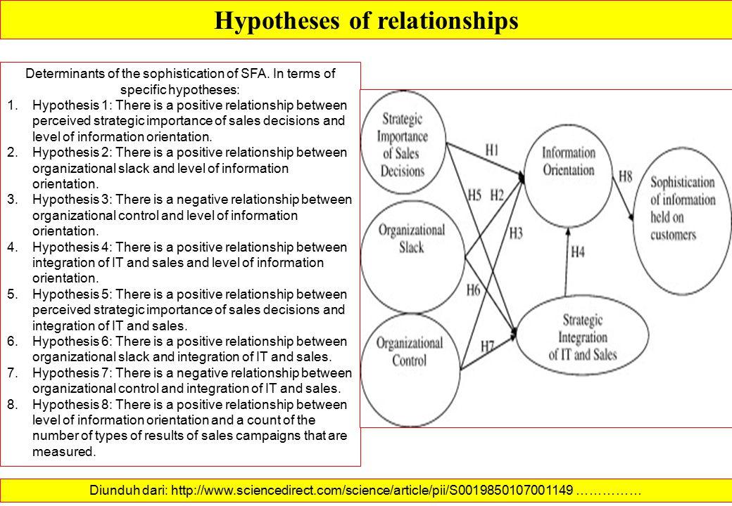 HYPOTHESES Hypotheses of Relevance: Mengidentifikasi dan mendefinisikan variabel dan subsistem yang relevan dengan permasalahan yang diteliti Hypotheses of Processes: Menghubungkan subsistem (atau variabel) di dalam permasalahan yang diteliti dan mendefinisikan dampak (pengaruh) terhadap sistem yang diteliti Hypotheses of relationships: Merumuskan hubungan-hubungan antar variabel dengan menggunakan formula-formula matematik (fungsi linear, non-linear, interaksi, dll)