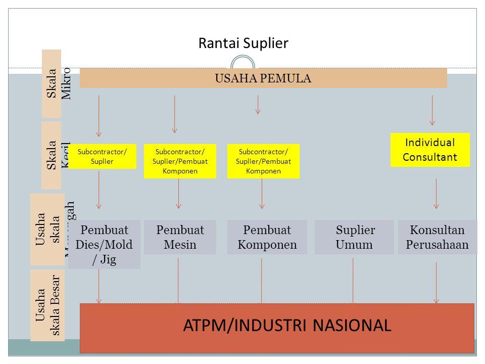 Pembuat Mesin Individual Consultant Skala Kecil Usaha skala Menengah ATPM/INDUSTRI NASIONAL Pembuat Komponen Konsultan Perusahaan Suplier Umum Pembuat