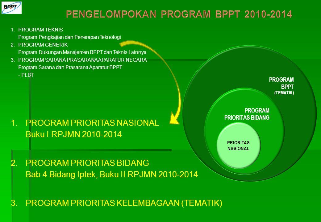1.PROGRAM TEKNIS Program Pengkajian dan Penerapan Teknologi 2.