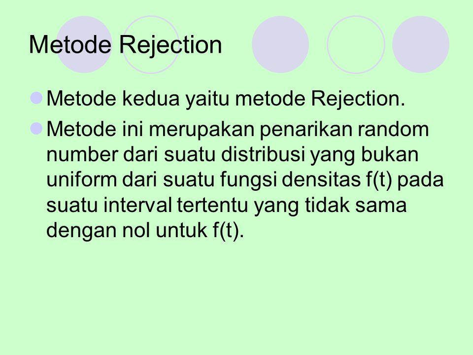 Metode kedua yaitu metode Rejection. Metode ini merupakan penarikan random number dari suatu distribusi yang bukan uniform dari suatu fungsi densitas
