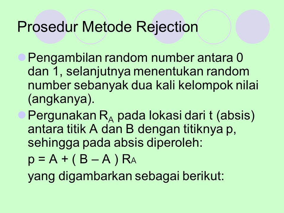Prosedur Metode Rejection Pengambilan random number antara 0 dan 1, selanjutnya menentukan random number sebanyak dua kali kelompok nilai (angkanya).