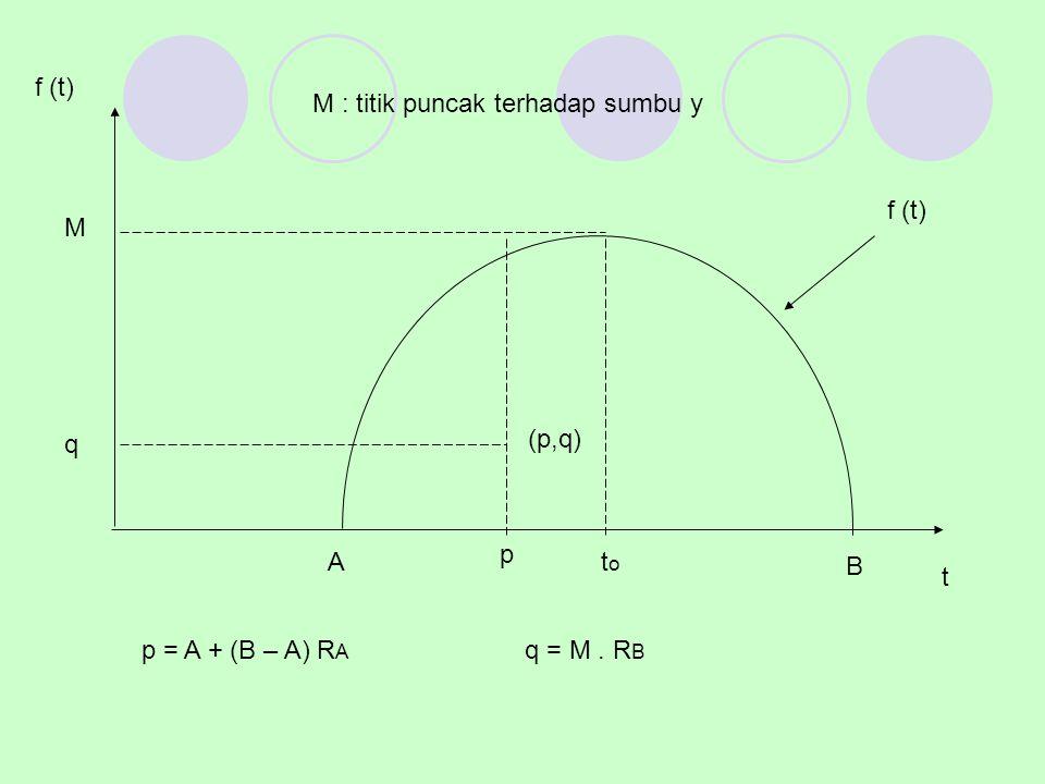 Pergunakan R B pada lokasi dari f(t) = ordinat dengan titiknya q = M x R B Kemudian dilakukan pemilihan, yaitu : 1.