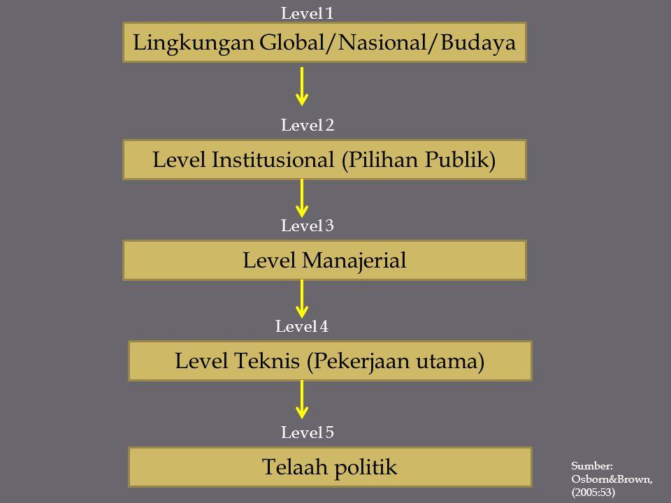 Lingkungan Global/Nasional/Budaya Level Institusional (Pilihan Publik) Level Manajerial Level Teknis (Pekerjaan utama) Telaah politik Level 1 Level 2