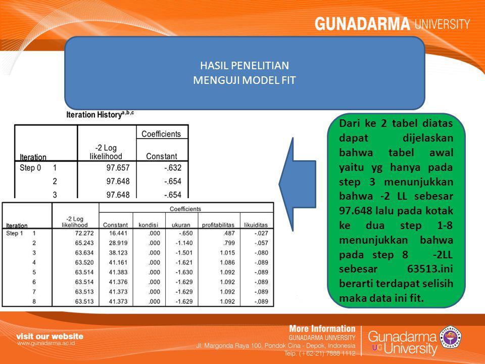 HASIL PENELITIAN Dari hasil hosmer and lemeshow test ini menunjukkan bahwa dengan nilai signifikan sebesar 0,079, nilai ini lebih besar dari 0,05 maka HO ditolak.yang menunjukan model regresi ini layak digunakan untik analisis selanjutnya Dari tabel diatas dapat dijelaskan bahwa untuk masing-masing variable kondisi,ukuran,profitabilias,likuiditas sebesar 0,897 0,000 0,18 0,147 dari hasil ini dapat diketahui untuk ukuran dan profitabilitas yang nilainya dibawah 0,05