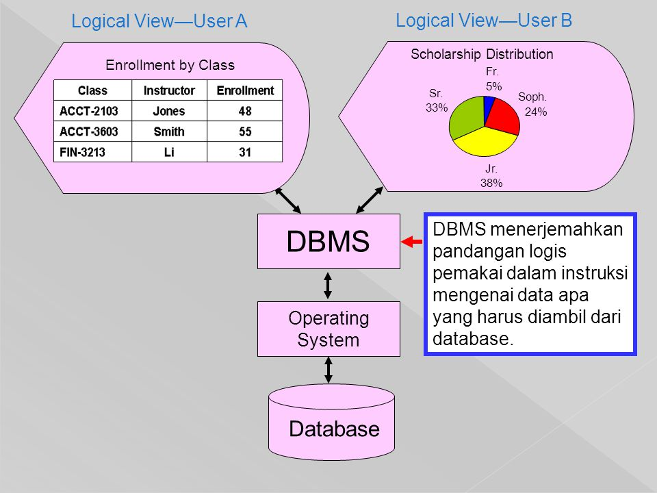 Database Logical View—User A Logical View—User B DBMS Operating System DBMS menerjemahkan pandangan logis pemakai dalam instruksi mengenai data apa ya