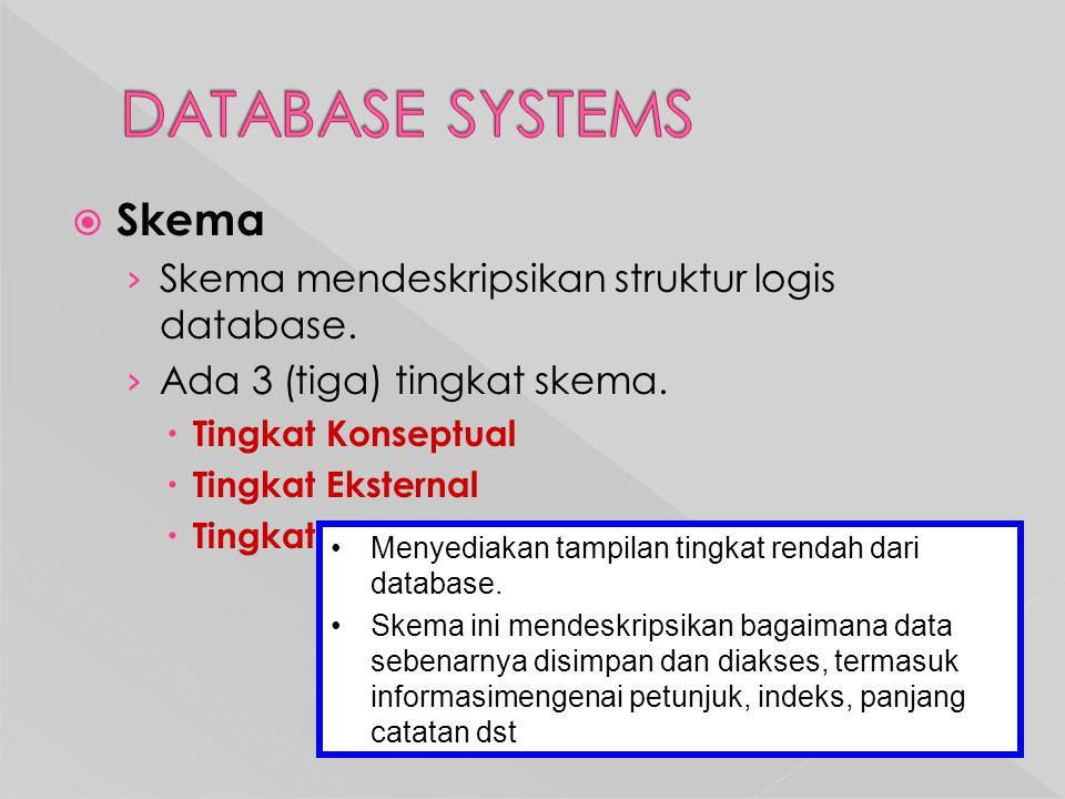  Skema › Skema mendeskripsikan struktur logis database.