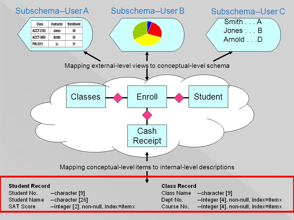 Subschema--User ASubschema--User B Subschema--User C Enroll Cash Receipt ClassesStudent Mapping external-level views to conceptual-level schema Mappin