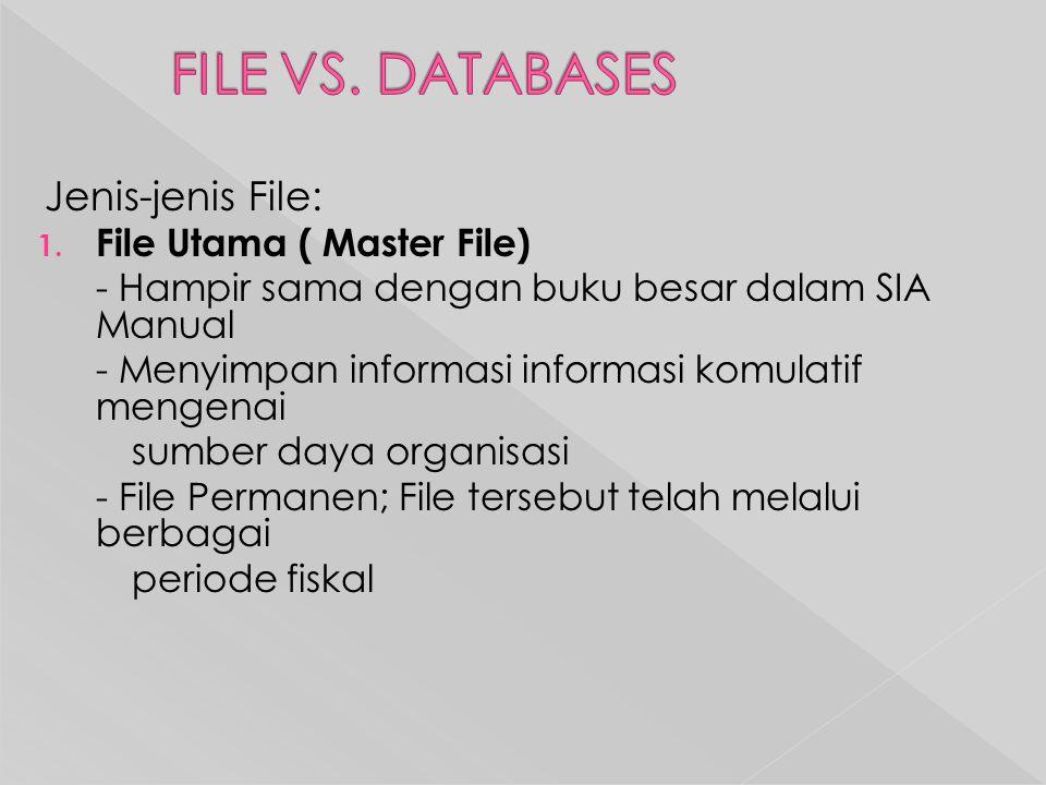 Jenis-jenis File: 1.